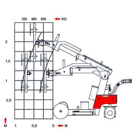 Handling equipment Smart lift SL580 diagram
